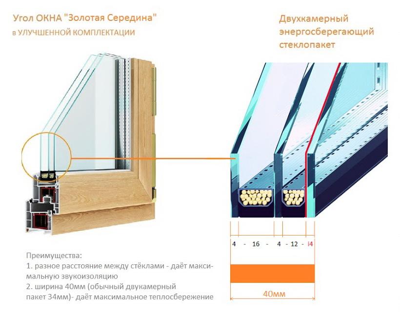 Панорамные окна от производителя Надежно!